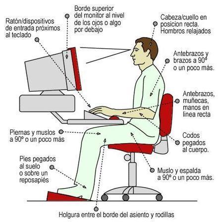 Ergonomia trabajo con ordenador